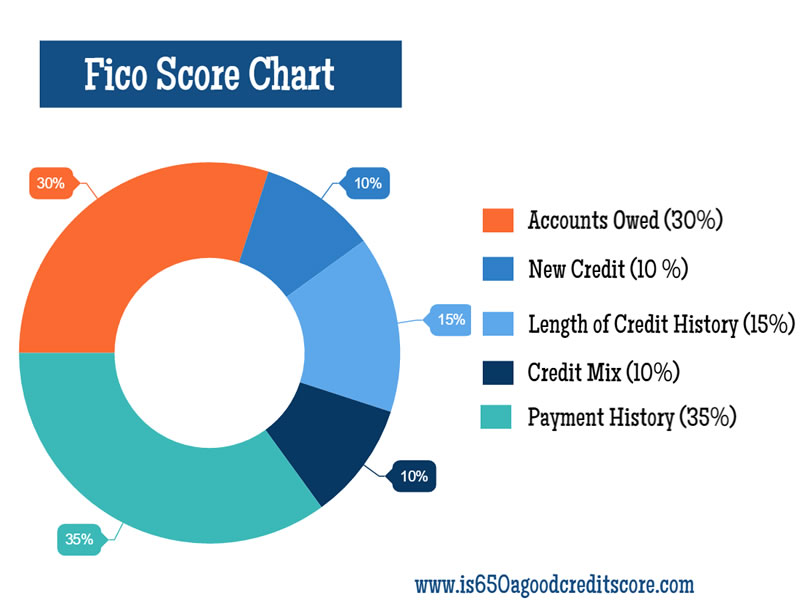 FICO Score Chart - is 650 a good credit score